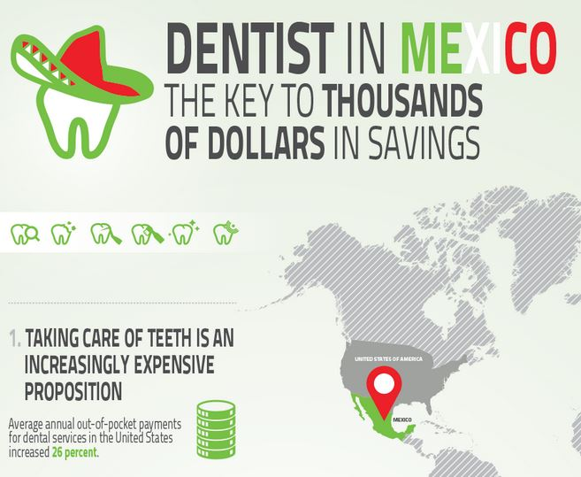 Dentist in Mexico - Infographic