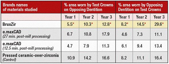 table crowns