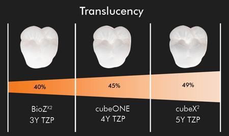 translucency ceramic